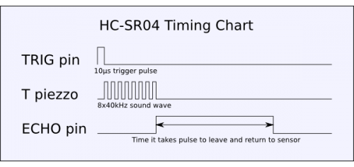 HC-SR04 Timing Chart