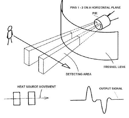 Infrarood bewegings sensor uitleg