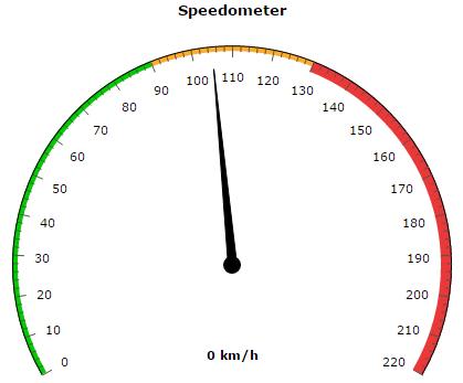 amcharts gauge speedometer php waarde