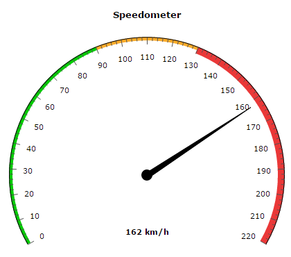 amcharts gauge speedometer
