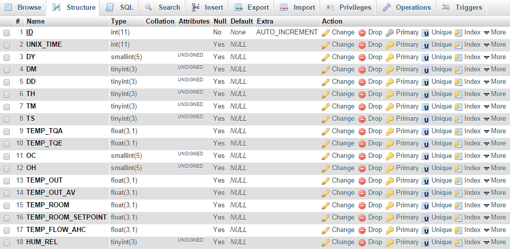 ochsner database in phpmyadmin