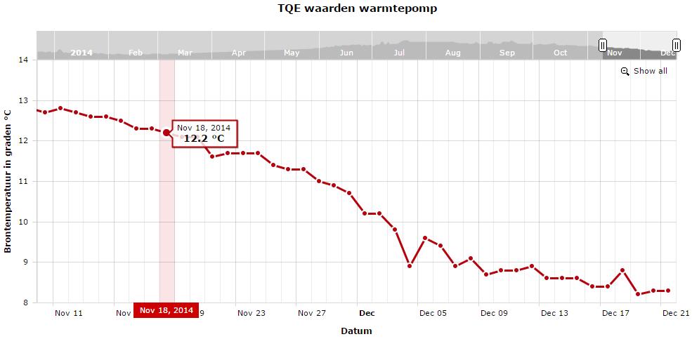 warmtepomp_tqe_grafiek