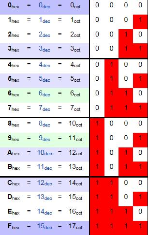hex_getallen