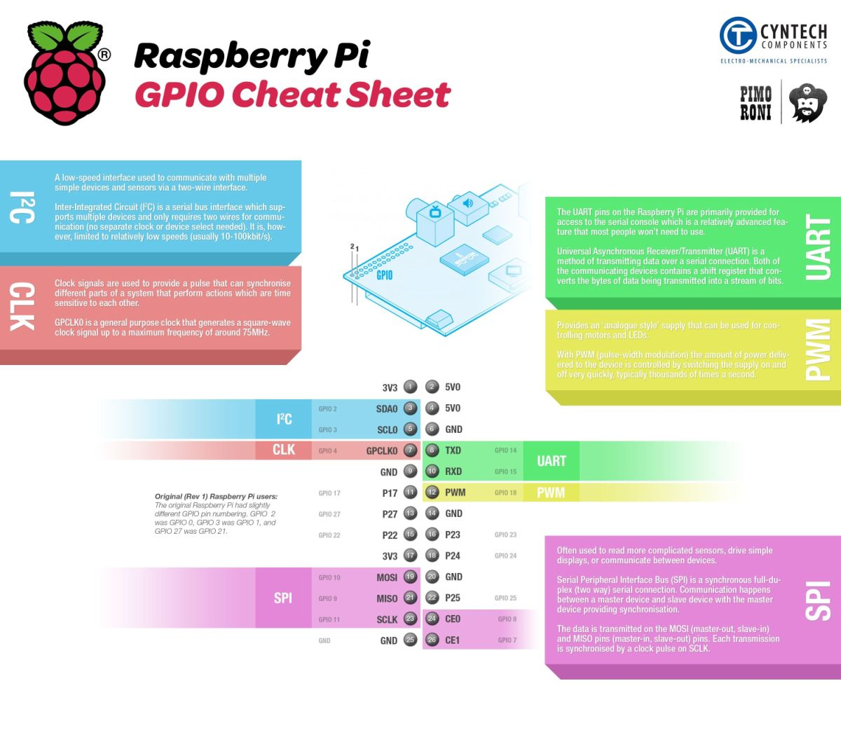 Phenomenal Pinout Raspberry Pi Wiring Digital Resources Anistprontobusorg