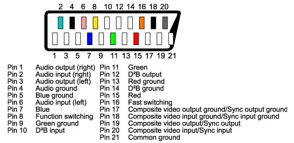 Scart Pinout on Rca Cable Wiring Diagram Schematic