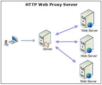 http webserver proxy