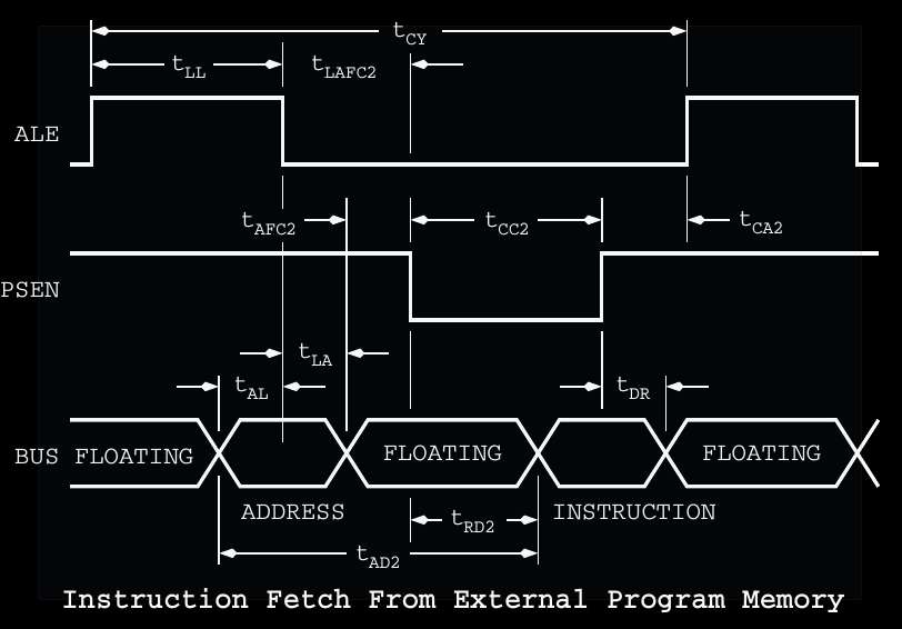 Programming the Vintage Intel MCS-48 Microcontrollers  - Instruction Fetch Waveform