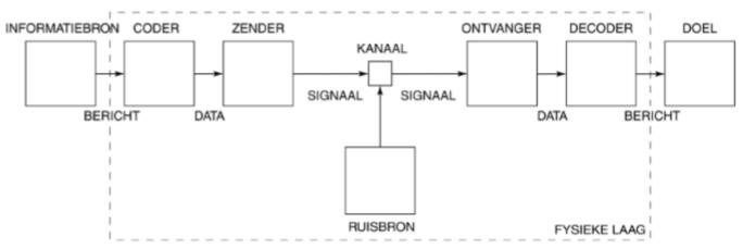 Simplex transmissiesysteem