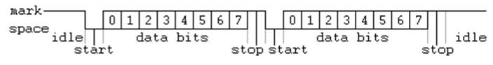 Uitgangssignaal van de UART