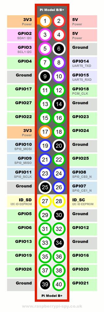 raspberry pi B+ en pi 2B gpio sheet