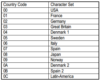 BA63_language_country_codes