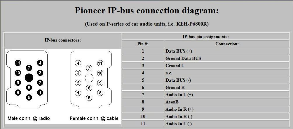 Pioneer IP-Bus pinout diagram