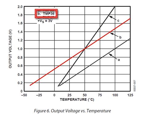 TMP36 - grafiek