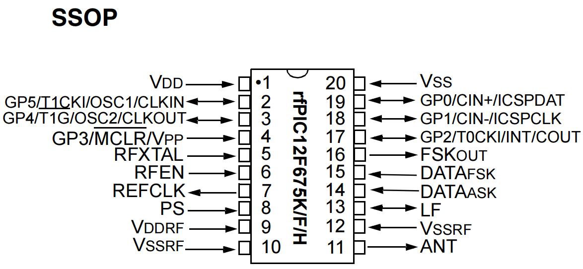 chip rfPIC12F675F-SSOP-20 pinout