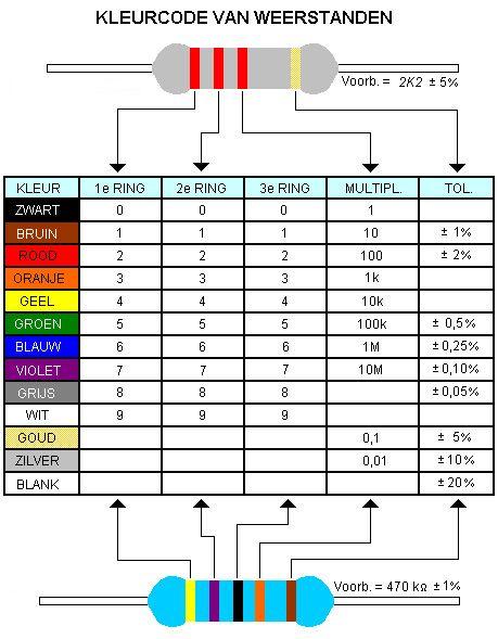 weerstand_kleurcode_tabel