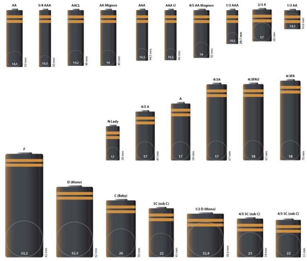 Batterij overzicht