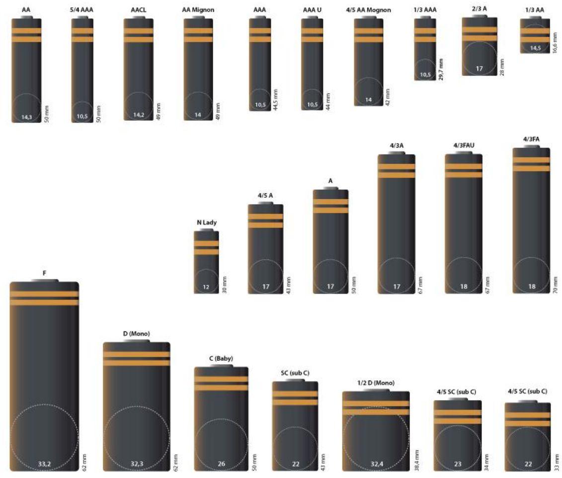 Informatie over batterijen