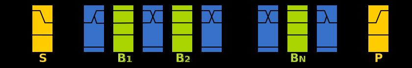 I2C data overdracht