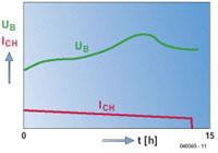 Laadmethoden voor NiCd- en NiMH-accu's diagram 01