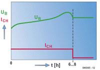 Laadmethoden voor NiCd- en NiMH-accu's diagram 02