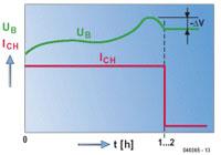 Laadmethoden voor NiCd- en NiMH-accu's diagram 03