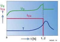 Laadmethoden voor NiCd- en NiMH-accu's diagram 04