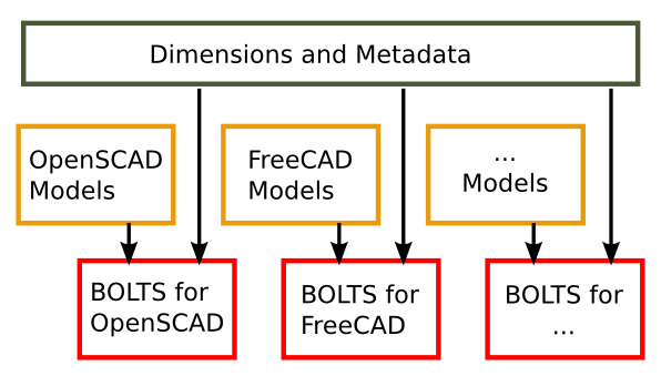 BOLTS onderdelen bibliotheek proces