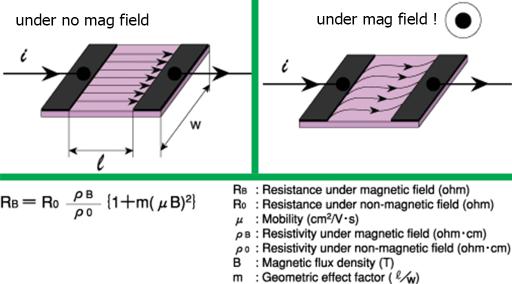 HMC5883L chip veld voorbeeld