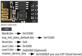 ESP8266 ESP-01 v2 firmware adressen