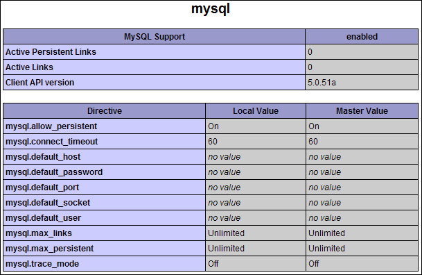 mysql server phpinfo