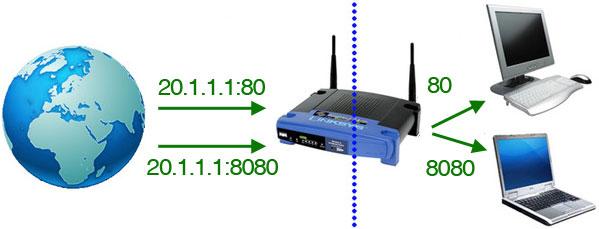 port forwareding naar 2 computers