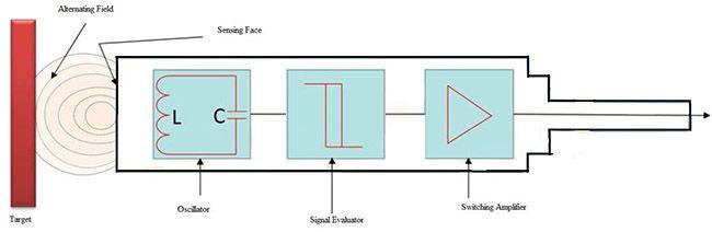 Afstand detectie sensor inductief PNP werking