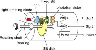 rotary encoder principe