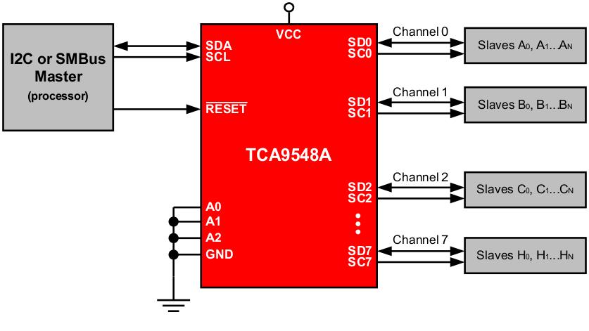 Module - TCA9548A - I2C multiplexer