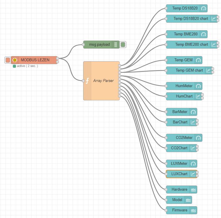 Node-RED - Voorbeeld - Modbus uitlezen en visualiseren